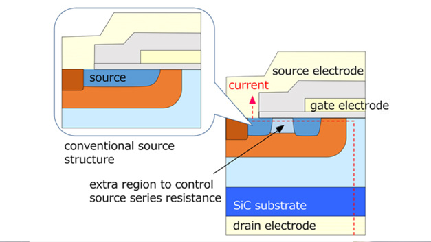 Bild 2: Aufbau der neuen Source-Struktur (rechts) im Vergleich zur alten (links)