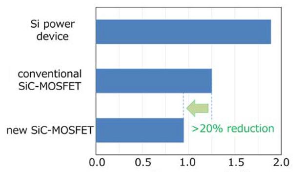Bild 3: Vergleich der Verlustleistungen bei einem Siliziumbauteil, bei einem konventionellen SiC-MOSFET und dem neuen SiC-MOSFET von Mitsubishi.