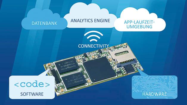 Thinglyfied 2 ist ein Technologie-Stack, der aus Bauplänen und Software besteht, um ein Gerät oder einen Sensor ans Internet anzuschließen. IoT-Produkte benötigen neben der Cloud-Unterstützung einen leistungsfähigen Kommunikationsprozessor, der die Protokoll-, Daten- und Security-Aufgaben übernimmt. Thinglyfied enthält Intellectual Property für diese Funktionen und stützt sich dabei auf einen ARM-Cortex-A5-Prozessor. Die Schaltungs- und Softwareelemente können dann in ein eigenes Produktdesign integriert werden.