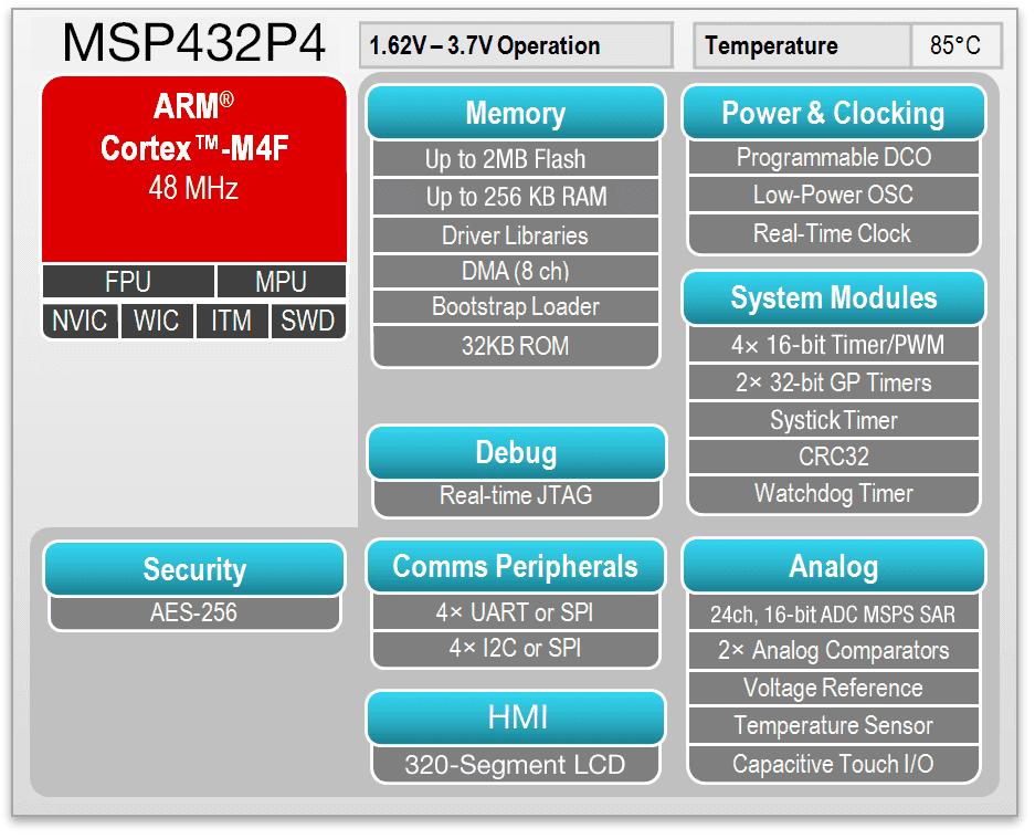 Blockdiagramm des SimpleLink-Mikrocontrollers MSP432P4