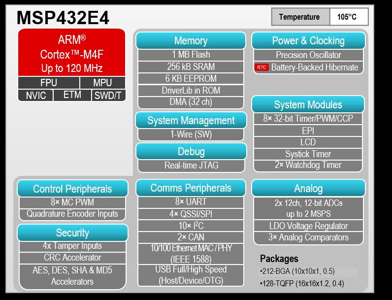 Blockdiagramm des SimpleLink-Mikrocontrollers MSP432E4 von TI mit integrierter Ethernet-Schnittstelle.