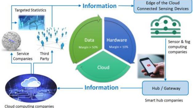 Informationsfluss unter Berücksichtigung der Edge of Cloud, Hub/Gateways und der Cloud.