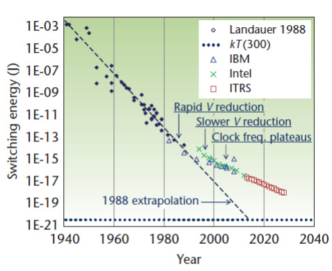 Fortschritte in der minimalen Schaltenergie in Logikschaltungen über 100 Jahre.