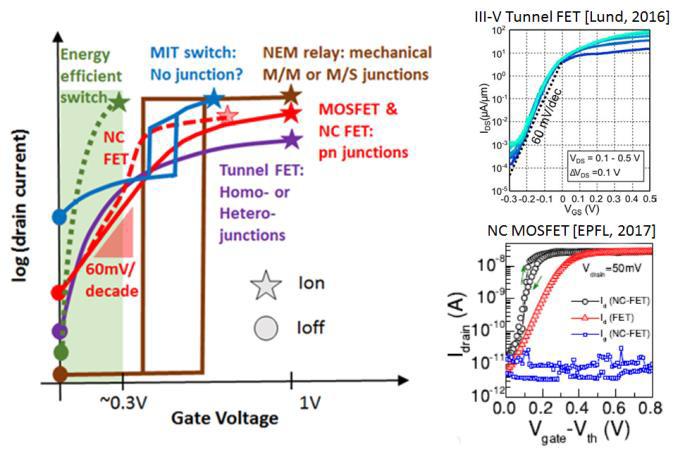 Vergleich der vielversprechendsten Steep-Slope-Schalter in Abhängigkeit von Ion, Ioff und dem sub-Schwellen-Anstieg.