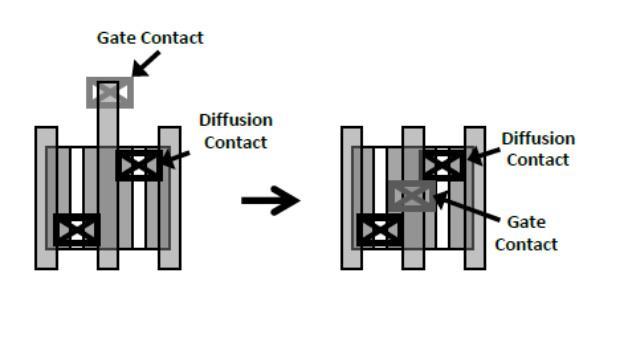 Der Kontakt über aktivem Gate (rechts) baut kompakter.