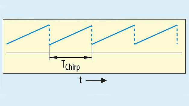 Bild 1. Beim linear-frequenzmoduliertem Dauerstrich-Radar (LFMCW) wird ein sägezahnförmiges Chirp-Signal gesendet.