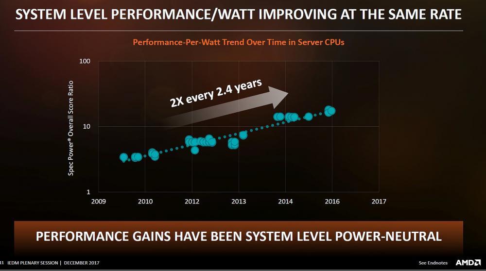 Steigerung der Energieeffizienz im Server-Bereich