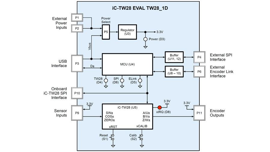 Blockschaltung des Evaluierungs-Moduls für das Encoder-ICs iC-TW28.