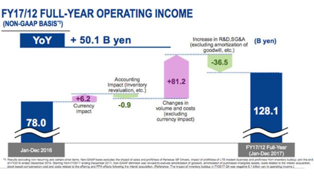 Noch stärker als der Umsatz konnte Renesas den Gewinn in 2017 steigern – wenn einige Kosten für Abschreibungen und in Folge der Übernahme von Intersil in der Rechnungslegung ausgeklammert werden.