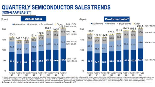 Das Geschäftsjahr 2016 dauerte nur drei Quartale. Es startete niedrig, aber seither wächst der Umsatz bei Renesas mit jedem Quartal.