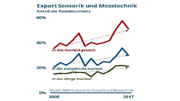 Exportquote der Sensorik- und Messtechnik-Branche