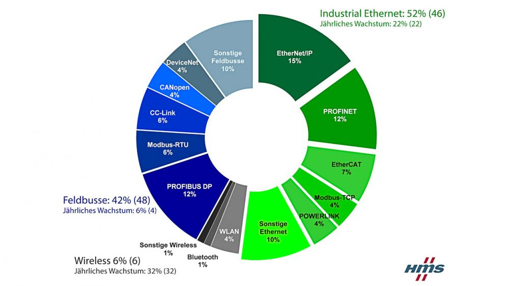 Marktanteile Feldbus vs. Industrial Ethernet und Wireless.
