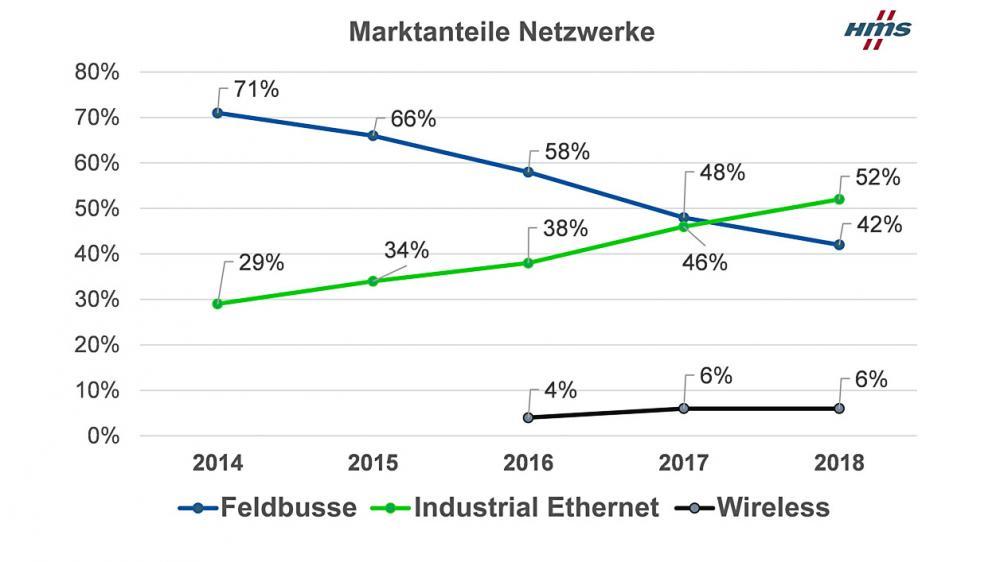 Rückblick auf die Entwicklung der Feldbusse, Industrial Ethernet und Wireless. Industrial Ethernet hat Feldbusse mittlerweile überholt.