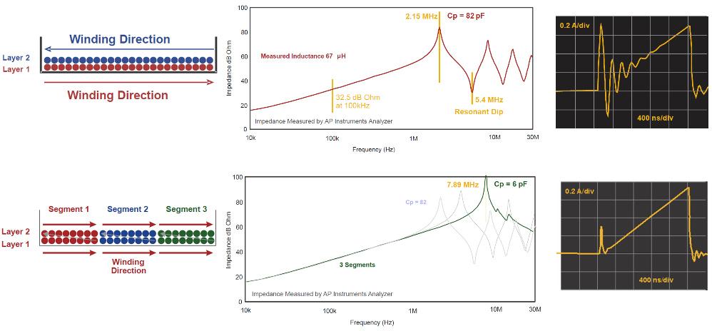 Bild 3: Je nach Wicklungsaufbau verändert sich deren Streukapazität und damit der Stromstoß beim Einschalten des MOSFET.