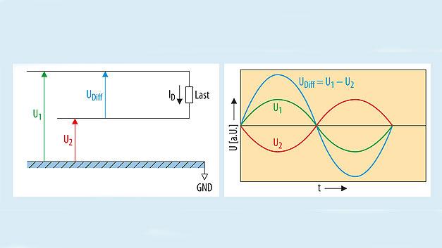 Bild 6: Gegentaktsignal, Phasen- und Amplitudenverhältnisse auf einer Zweidrahtleitung.