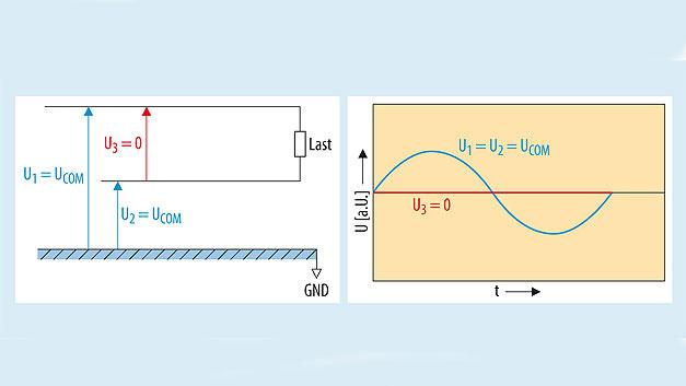 Bild 8: Gleichtaktsignal, Phasen- und Amplitudenverhältnisse auf einer Zweidrahtleitung.