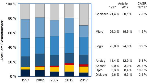 Anteile am Gesamtmikroelektronikmarkt. Den größten Marktanteil hatten 2016 noch Logik-IC. Hierzu werden auch SoCs gezählt. 2017 dagegen dominieren Speicher-ICs mit 30,1 Prozent. Der Marktanteil des Bereichs Micro (Mikroprozessoren, Signalprozessoren und Mikrocontroller) wird 2017 erneut kleiner. Besonders hohes Wachstum erzielten die beiden Bereiche Sensorik und Opto – wie auch schon 2016.