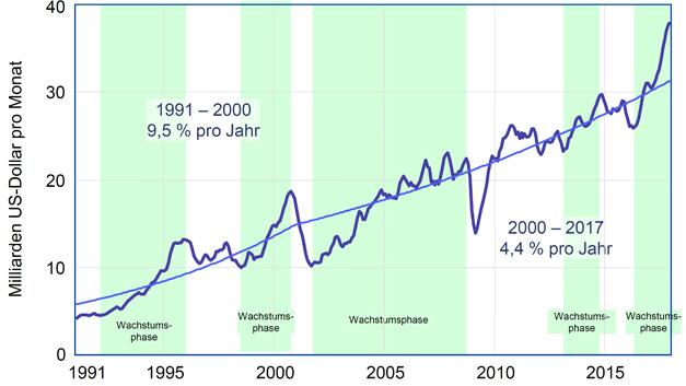 Monatstrend – gleitend über drei Monate gemittelt – des weltweiten Halbleitermarkes. Dem starken Wachstum in den Jahren 2013 und 2014 folgte ein leichter Rückgang im Jahr 2015. Der leichten Erholung im Jahr 2016 folgte mit 2017 ein überraschend gutes Jahr mit 21,6 Prozent Wachstum.