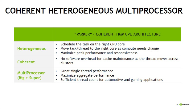 The coherent heterogeneous multiprocessor architecture (HPM) achieves a great single thread performance as well as a superior aggregate performance provided by all 6 CPUs.