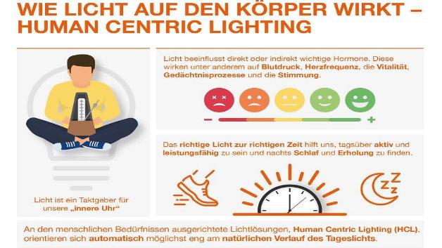 Die Ergebnisse zum Thema Human Centric Lighting