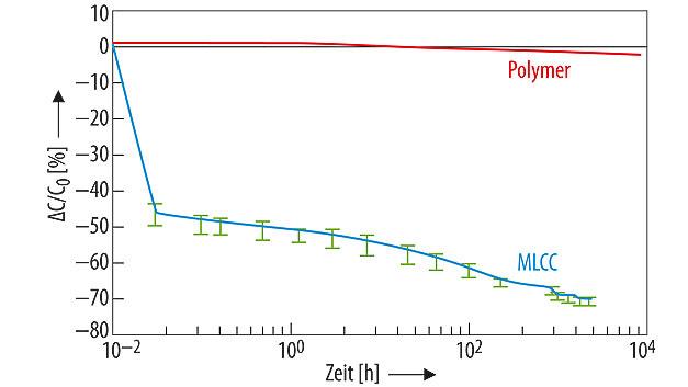 Bild 2. Die Kapazität von Keramikvielschicht-Chipkondensatoren verändert sich mit der angelegten Gleichspannung, was zu einem Kapazitätsabfall von mehr als 70 Prozent führen kann.