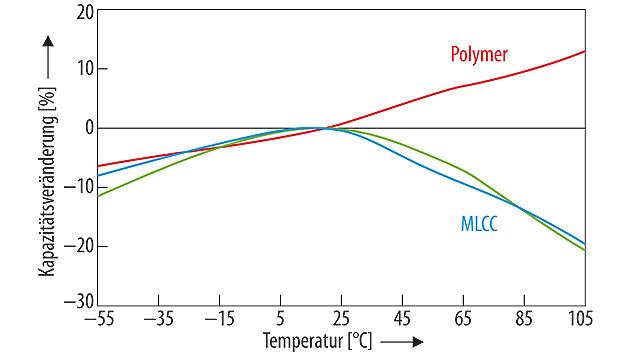 Bild 3. Kapazitätsschwankungen in Abhängigkeit von der Temperatur für Keramik- und Polymerkondensatoren.