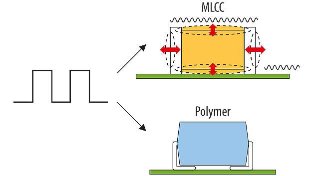 Bild 4. Wenn ein elektrisches Potenzial oder Feld auf der Oberfläche eines MLCC eine Verformung im Frequenzbereich von 20 Hz bis 20 kHz verursacht, so kann diese für den Menschen hörbar sein.