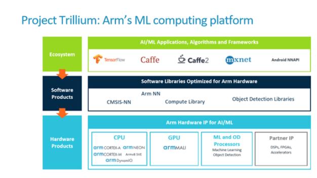 arm adressiert für maschinelles Lernen heterogene SoCs mit CPUs, GPUs und NPUs.