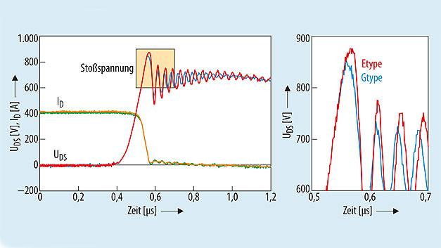 Bild 3. Unterschied der Spannungsspitzen bei 400A zwischen beiden Modulen (30 V)