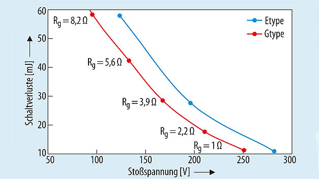 Bild 4. Zusammenhang zwischen Schaltverluste und Spannungsspitze bei unterschiedlichen Rg.
