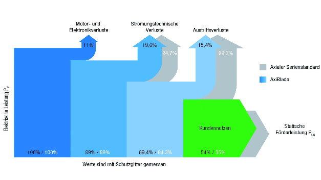 Ebm: Ventilatoren Für Hohen Volumenstrom: Geräusch