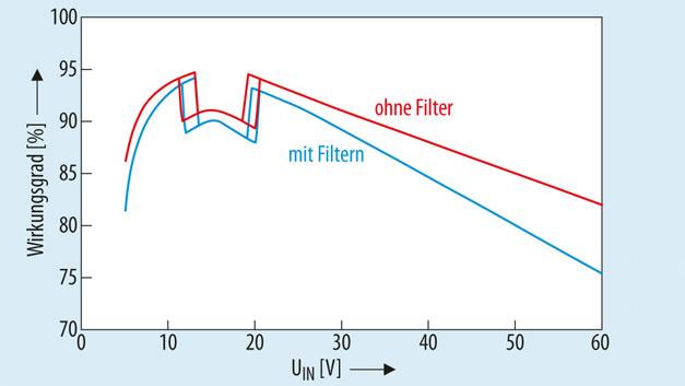 Bild 2. Wirkungsgrad der LED-Treiberschaltung aus Bild 1. Die Messungen wurden mit dem Demonstrationsschaltkreis DC2575A mit und ohne EMV-Bauteile durchgeführt.