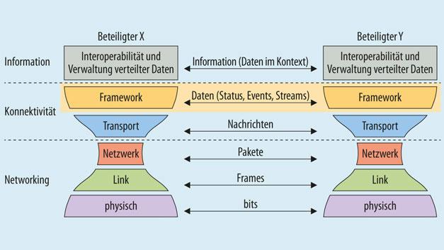 Bild2. Der Konnektivitätsstack des industriellen Internets.