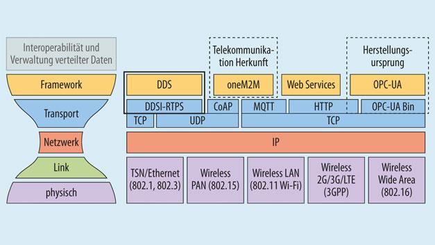 Bild3: Der Konnektivitätsstack des IIC und wichtige IIoT-Konnektivitätsstandards.