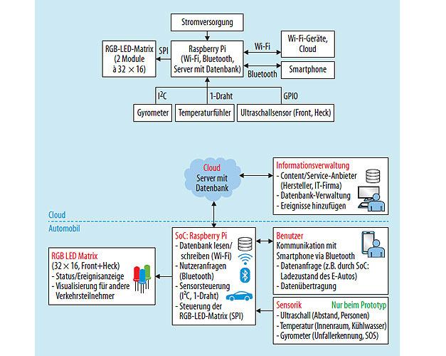 Bild 2. Hardware eines Exterieur-Display-Systems für autonome Fahrzeuge. Für Evaluationszwecke wird ein Raspberry Pi als Rechenmodul verwendet. Unten ist das System um externe Informationsquellen erweitert.