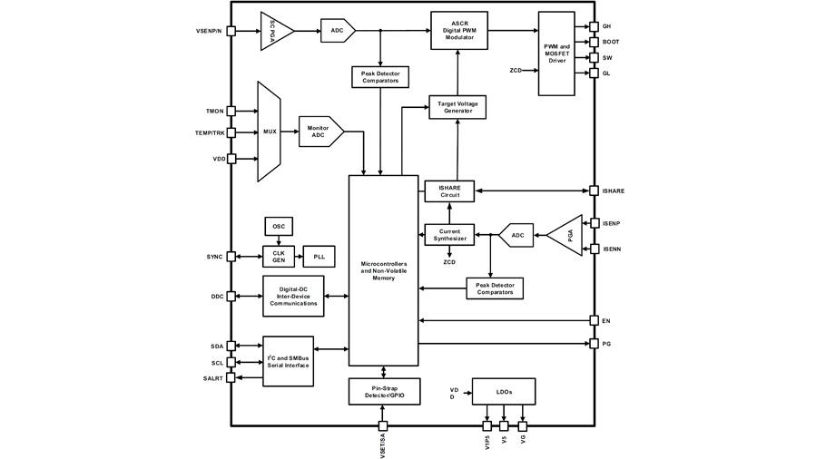 Bild 1. Der digitale PWM-Regler in den beiden Schaltregler-ICs ISL6800 und ISL68301 kann mit einer Schaltfrequenz zwischen 200 kHz und 1 MHz arbeiten und regelt die Ausgangsspannung auf 0,5 % genau.