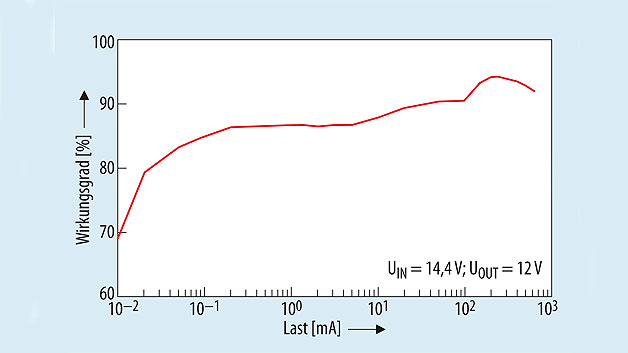 Bild 3. Der Wirkungsgrad des LTC3130/-1 beträgt 94 % für 14,4 V Eingangsspannung und 12 V Ausgangsspannung bei 200 mA.
