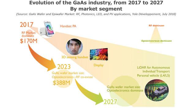 Bild 2. Für die kräftige Nachfrage nach GaAs-Bauteilen und -Wafern sorgen neue Anwendungen im Bereich der 3D-Sensorik – in Smartphones, in Automobilen und in Robotern.