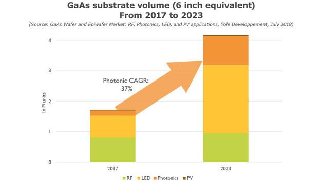 Bild 1. Weniger als 2 Mio. GaAs-Wafer – bezogen auf eine Größe von 150 mm – werden aktuell benötigt. Bis 2023 soll der Bedarf auf über 4 Mio. Stück steigen und das Marktvolumen auf 388 Mio. US-Dollar wachsen.