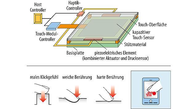 Bild 3. Systemaufbau eines Displays mit Haptivity-Technik.