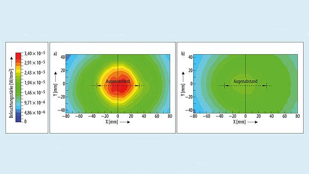 Bild 4. Helligkeitsverteilung der beiden IR-LED SFH 4780S (links) und SFH 4786S (rechts). Erstere ist für die Ausleuchtung eines Auges konzipiert, zweitere für die homogene Ausleuchtung beider Augen. Der Arbeitsabstand beträgt 30 cm.