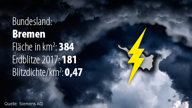 Platz 16: Das geringste Blitzaufkommen pro Fläche wurde 2017 in Bremen registriert mit einer Blitzdichte von 0,47 Einschlägen pro Quadratkilometer.