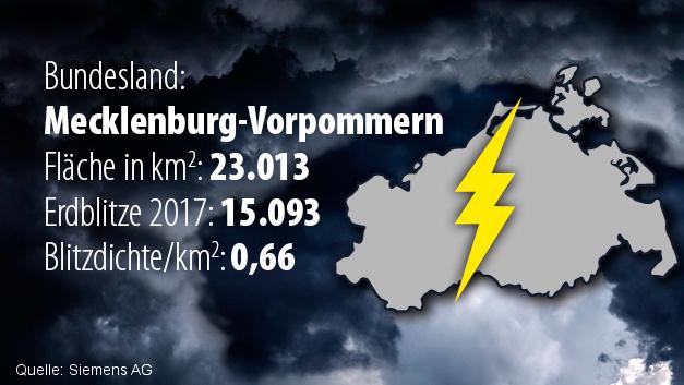 Platz 15: Mecklenburg-Vorpommern (Blitzdichte: 0,66)