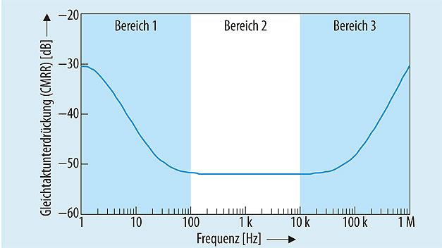 Bild 3. Die Gleichtaktunterdrückung der in Bild 2 gezeigten Eingangsstufe wurde per Schaltungssimulation ermittelt. Sie lässt sich in drei Bereiche einteilen.