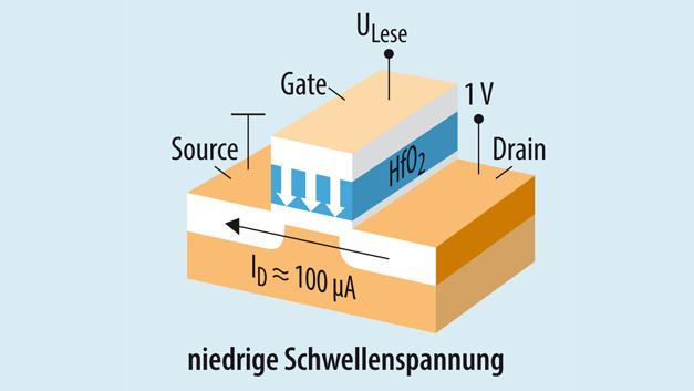 Bild. Die Polarisation des Gate-Isolationsmaterials – kristallines ferroelektrisches HfO2 – lässt sich mit einem Gate-Impuls umschalten, so dass der Kanal des CMOS-FETs wahlweise auf leitend oder...