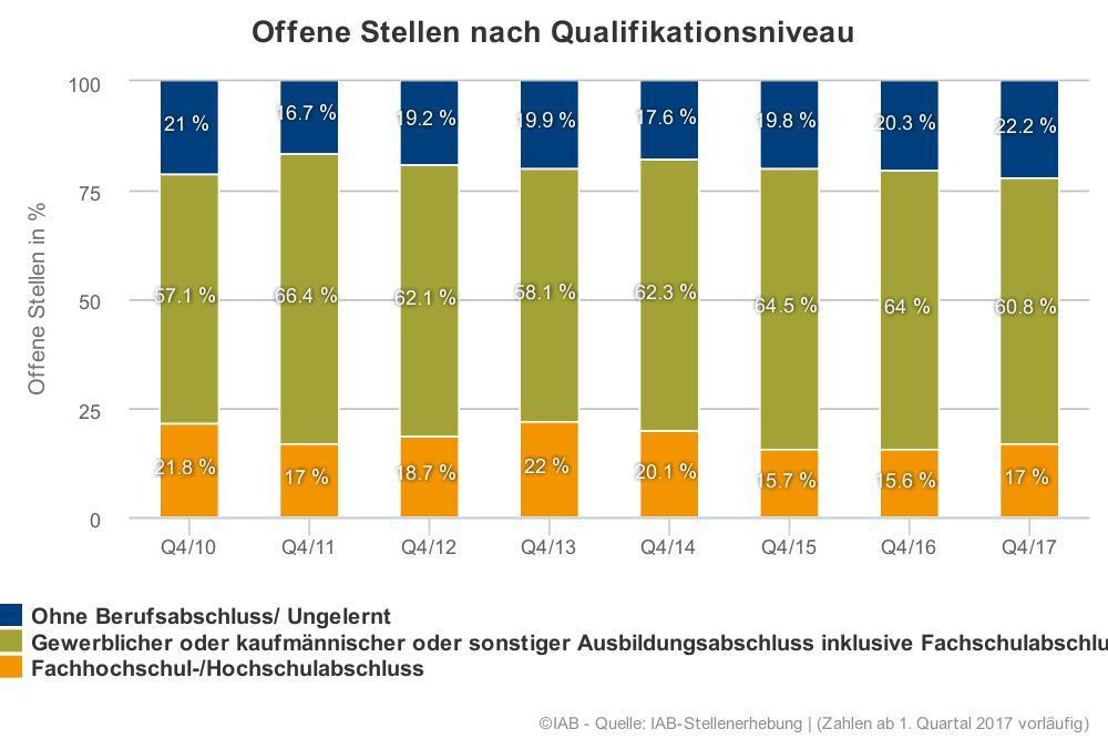 In dieser Grafik werden die offenen Stellen nach dem für die Stelle geforderten Qualifikationsniveau gegliedert. Mehr als die Hälfte der offenen Stellen gibt es demnach für Personen mit einem gewerblichen, kaufmännischen oder sonstigen Ausbildungsabschluss. Die hier dargestellte Gliederung der Qualifikationen wird in dieser Weise erst seit 2010 erfasst.