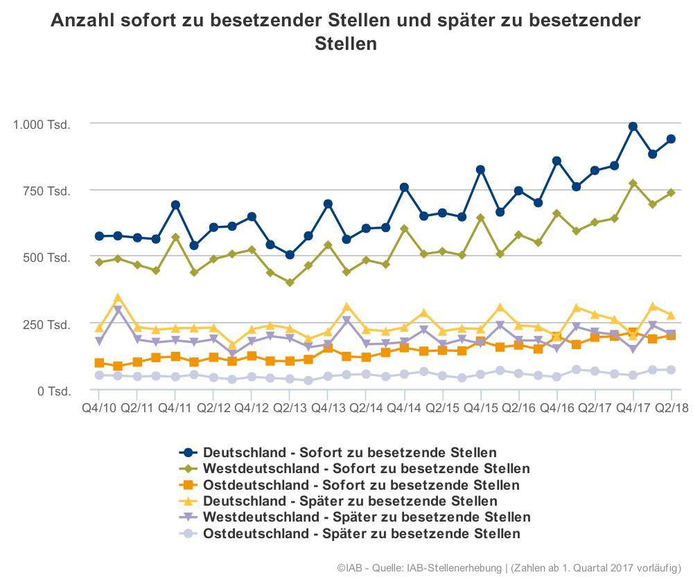 Die Grafik teilt die offenen Stellen auf nach sofort zu besetzenden und später zu besetzenden Stellen. Hier zeigt sich deutlich der Anstieg bei offenen, sofort zu besetzenden Stellen. Angezeigt wird die Anzahl in Tausend in Deutschland, sowie aufgegliedert nach West- und Ostdeutschland.