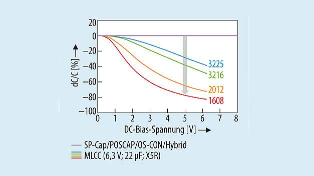 Bild 1. Kapazitätsänderung in Abhängigkeit von der Bias-Spannung bei Polymerkondensatoren und bei MLCCs.