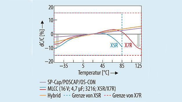 Bild 2. Kapazitätsänderung in Abhängigkeit von der Temperatur bei Polymerkondensatoren und bei MLCCs.