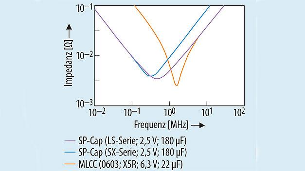 Bild 3. Impedanz in Abhängigkeit von der Frequenz bei SP-Caps und dem MLCC 0603.